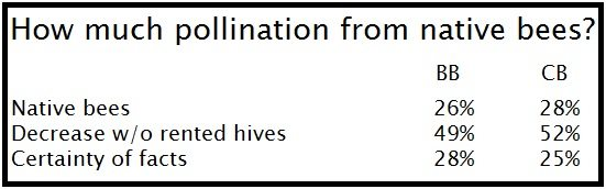 pollination from native bees